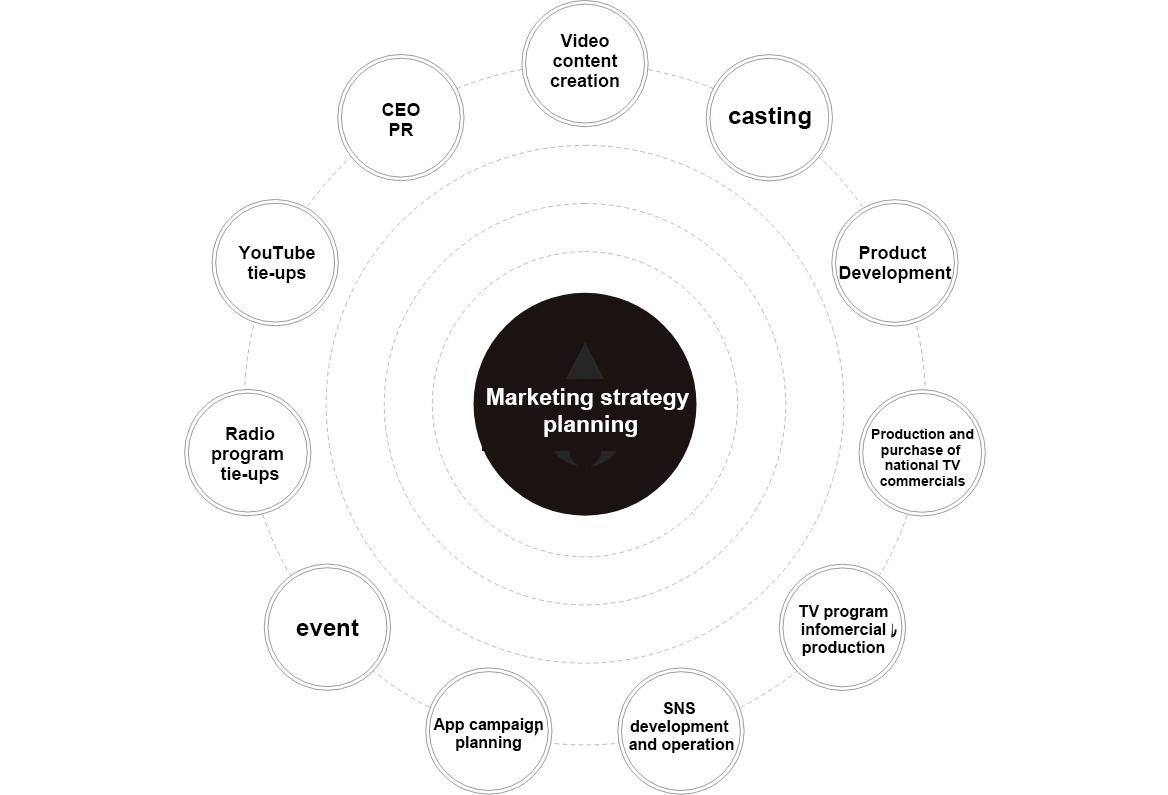 Marketing strategy planning